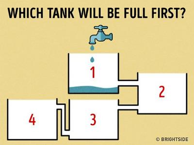 Câu đố mà 90% sẽ không biết bình nào đầy nước đầu tiên
